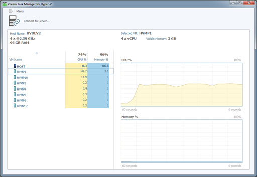 Veeam Hyper-V Task Manager