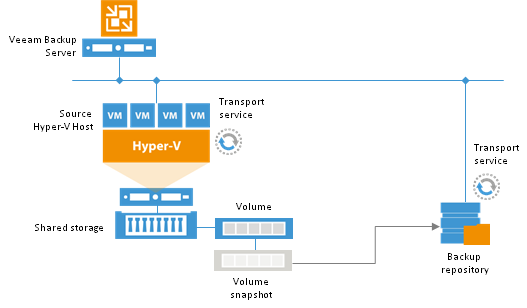 The structure of  taking data processing off the  production Hyper-V host using the off-host backup mode.