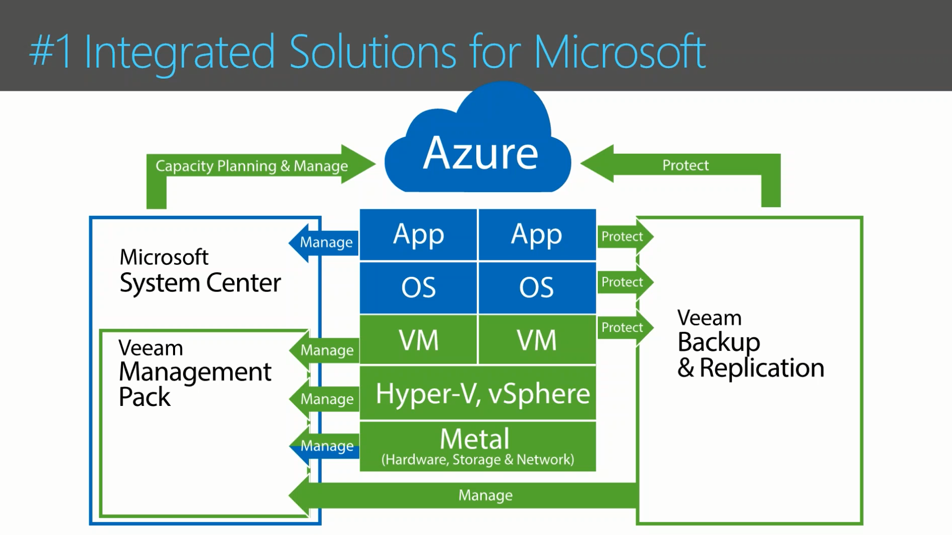 5 Reasons Your Business Needs Veeam and Microsoft Azure