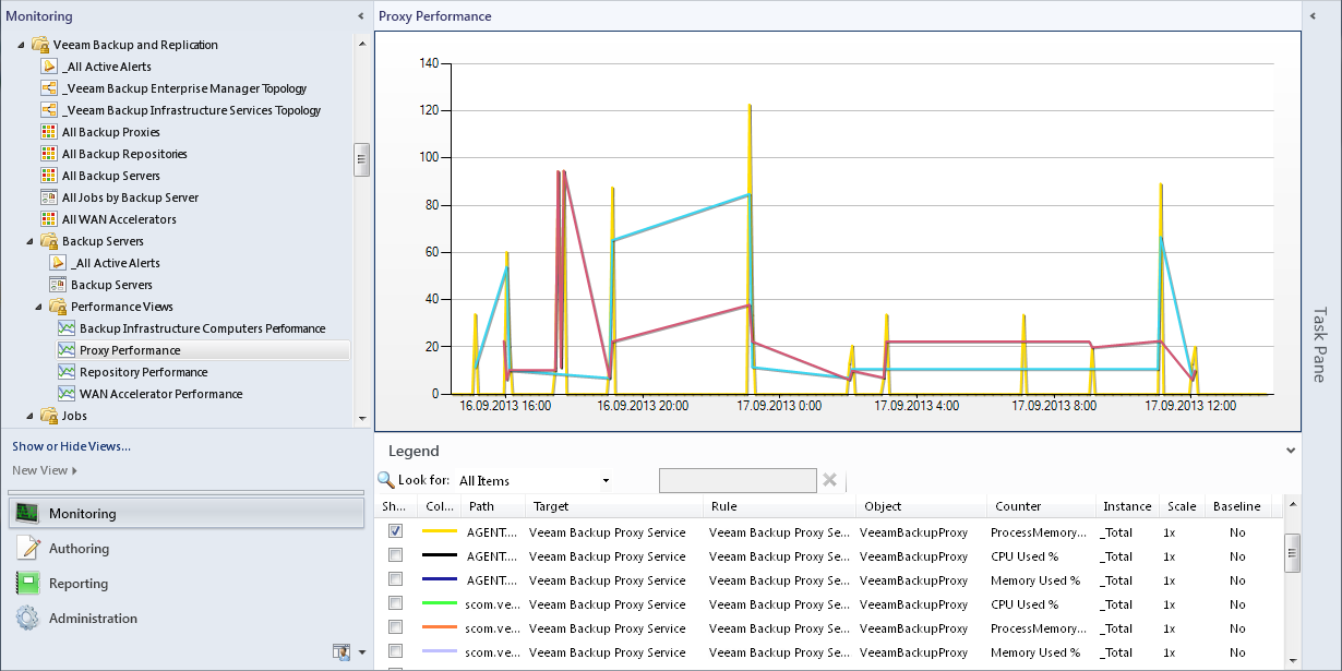 Monitoring backup proxies performance in System Center Operations Manager