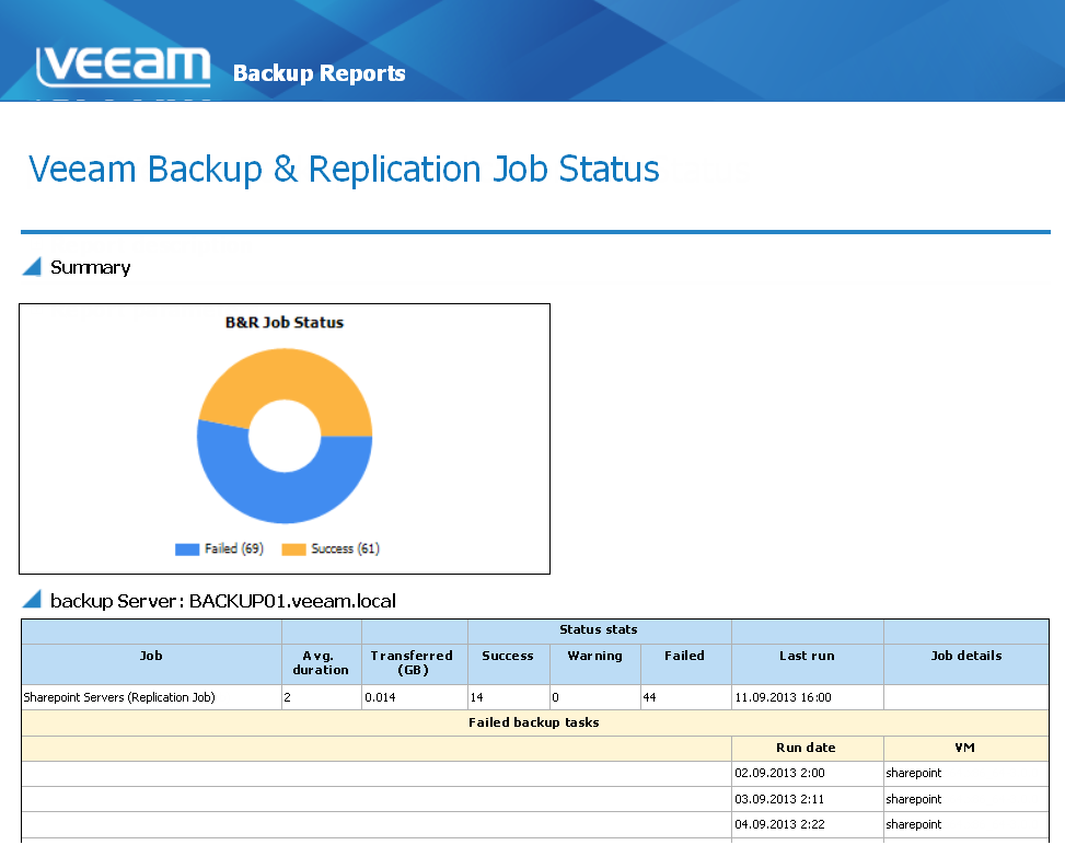 Evaluating the status of backup and replication jobs