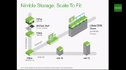 Availability in the Modern Datacenter with Veeam and Nimble Storage