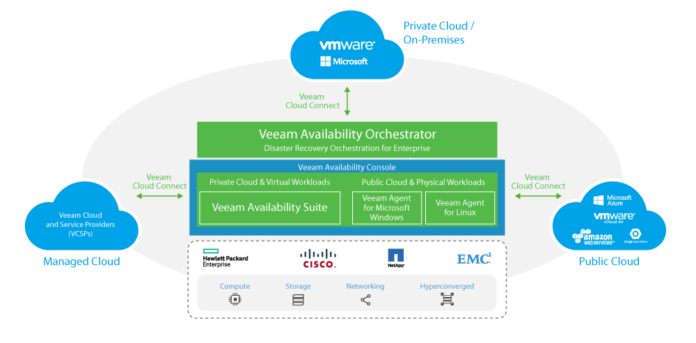 Veeam Availability for the Always-On Enterprise