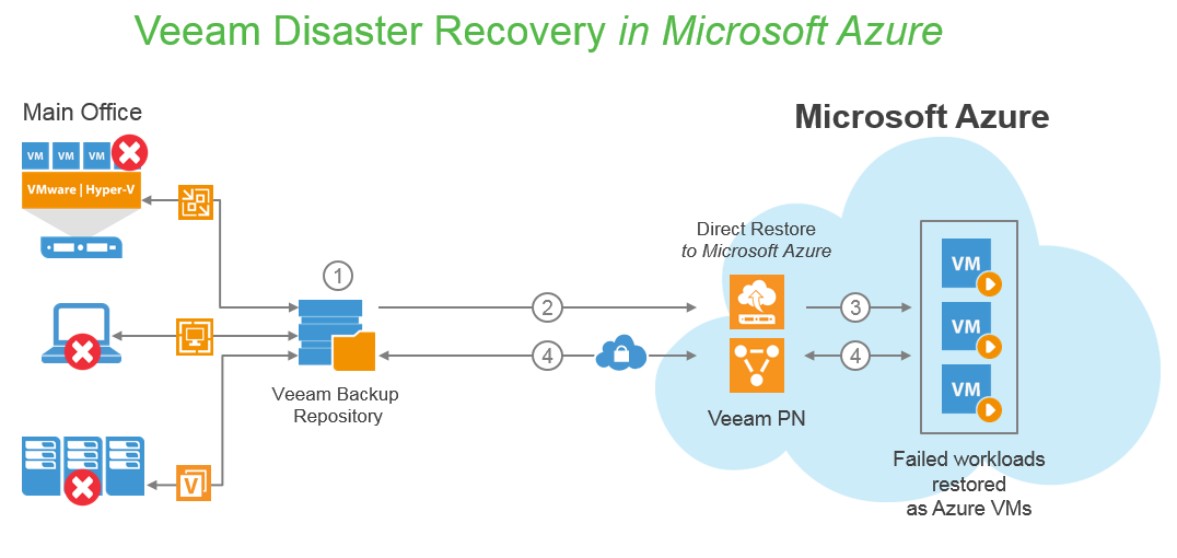 Veeam Disaster Recovery in Microsoft Azure combines the functionality of Veeam PN for Microsoft Azure (Veeam Powered Network) and Direct Restore to Microsoft Azure to deliver all-encompassing on-demand DR in the cloud. (Veeam PN = Veeam Powered Network; VPN = virtual private network)