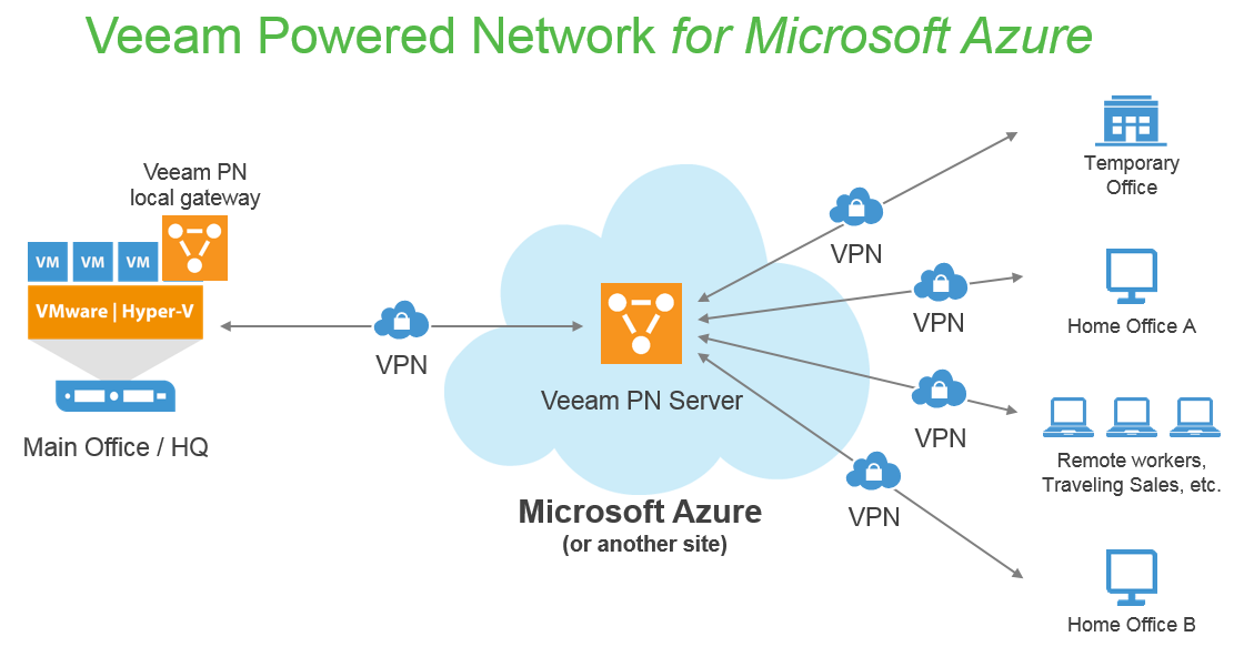 Veeam PN for Microsoft Azure makes point-to-point connections between remote clients and the main office easy. (VPN = virtual private network, Veeam PN = Veeam Powered Network).