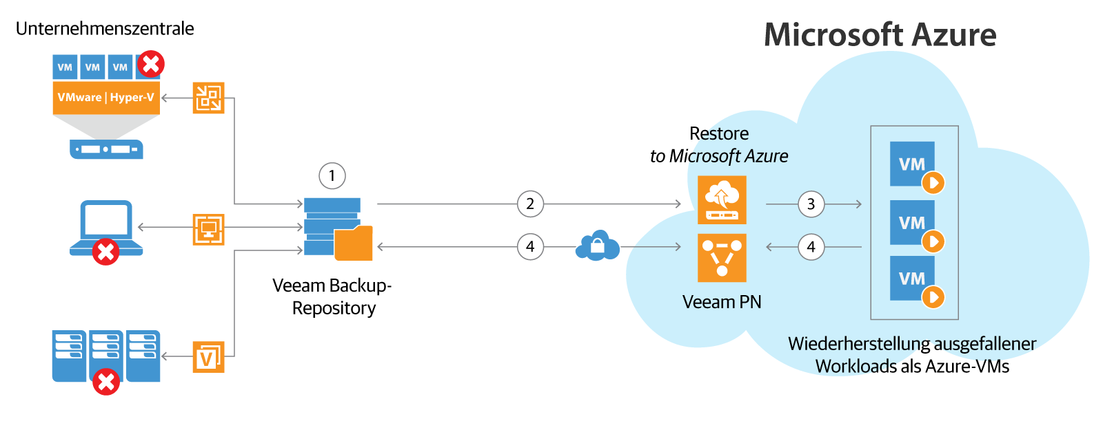 Veeam Disaster Recovery in Microsoft Azure kombiniert die Funktionalität von Veeam PN for Microsoft Azure (Veeam Powered Network) mit Direct Restore to Microsoft Azure für eine allumfassende On-Demand-DR in der Cloud. (Veeam PN = Veeam Powered Network; VPN = Virtual Private Network).