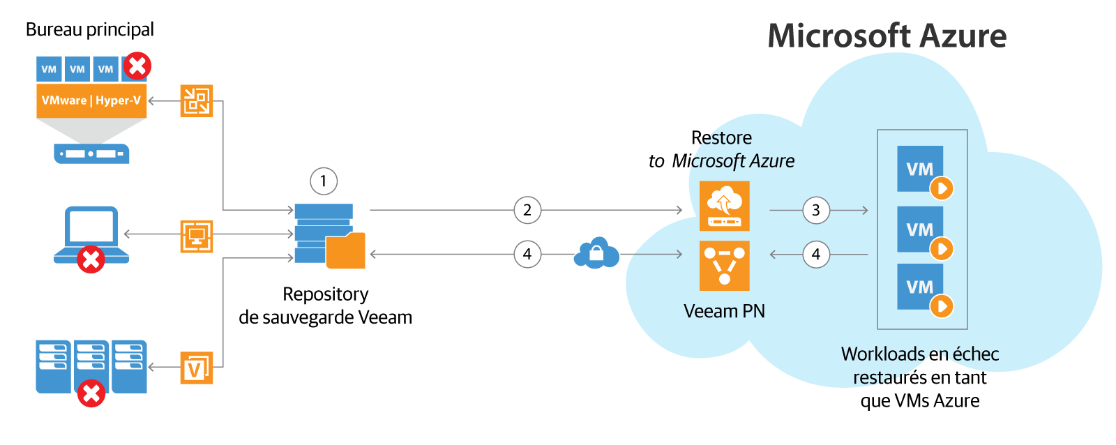 Veeam Disaster Recovery in Microsoft Azure combine les fonctionnalités uniques de Veeam PN pour Microsoft Azure (Veeam Powered Network) et de Direct Restore to Microsoft Azure pour offrir une « DR à la demande » dans le cloud exhaustive. (Veeam PN = Veeam Powered Network, VPN = réseau privé virtuel).