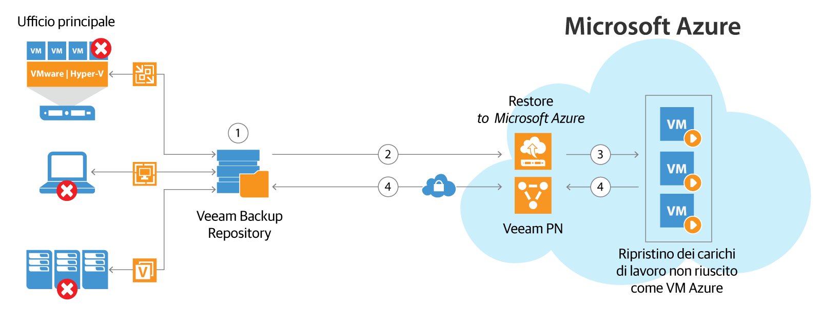 Veeam Disaster Recovery in Microsoft Azure abbina la funzionalità di Veeam PN for Microsoft Azure (Veeam Powered Network) e di Direct Restore to Microsoft Azure per fornire un DR on-demand completo nel cloud. (Veeam PN = Veeam Powered Network; VPN = Virtual Private Network).