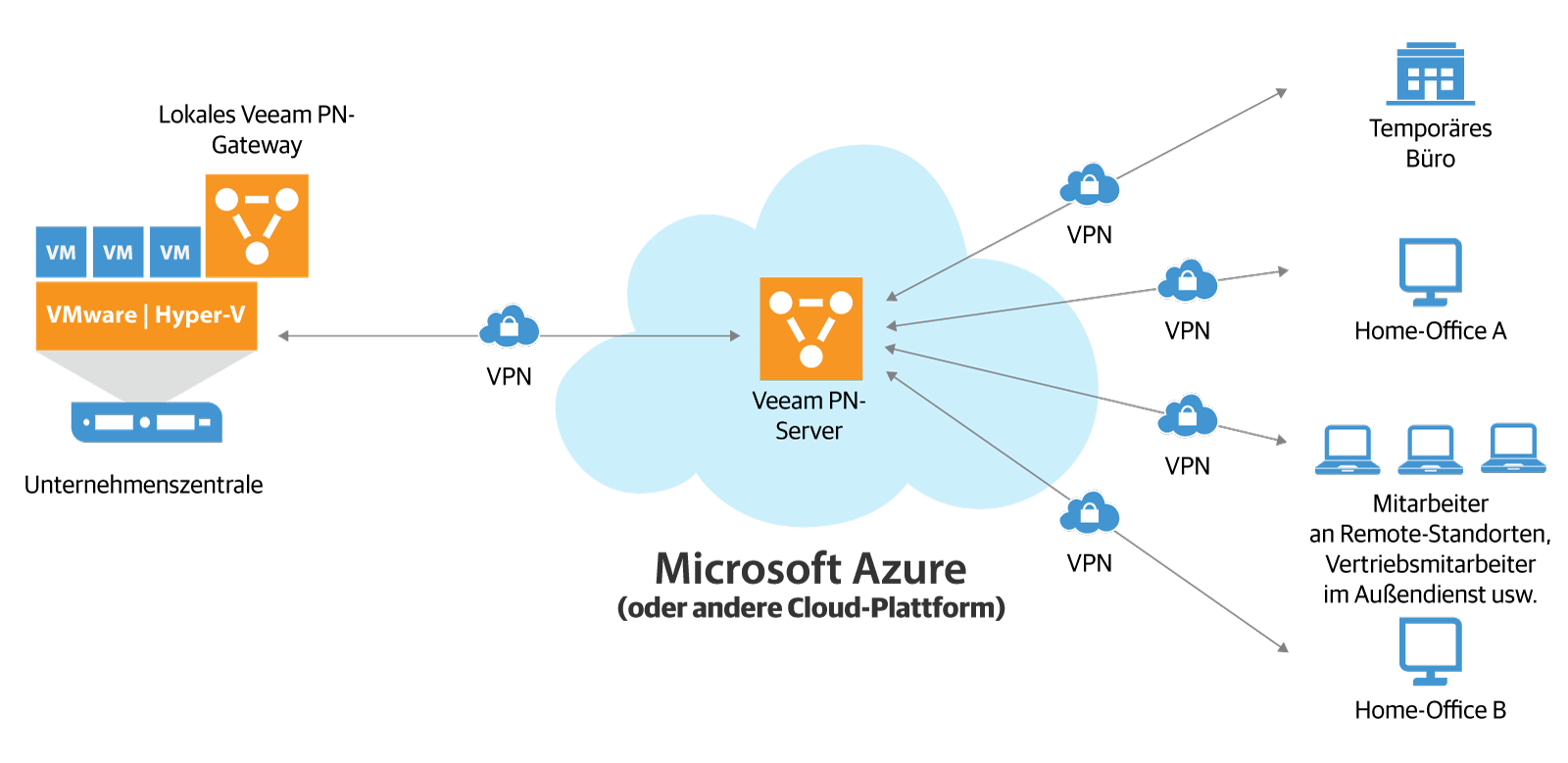 Veeam PN for Microsoft Azure ermöglicht einfache Punkt-zu-Punkt-Verbindungen zwischen Remote-Clients und der Unternehmenszentrale (VPN = Virtual Private Network, Veeam PN = Veeam Powered Network).
