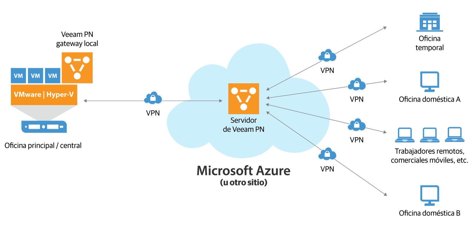El diagrama superior representa una conexión punto a punto entre los clientes remotos y la oficina principal a través del appliance virtual Veeam PN para Microsoft Azure ubicado en Microsoft Azure, y el appliance virtual de gateway local de Veeam PN ubicado en la oficina principal. (VPN = virtual private network; Veeam PN = Veeam Powered Network)