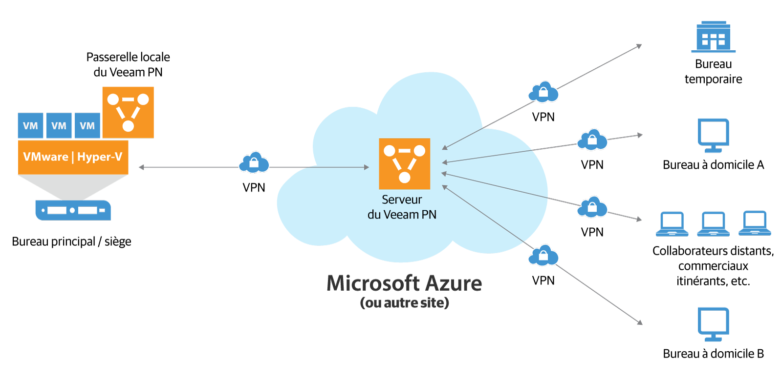 Veeam PN pour Microsoft Azure facilite les connexions point à point entre les clients distants et le bureau central. (VPN = réseau privé virtuel, Veeam PN = Veeam Powered Network).