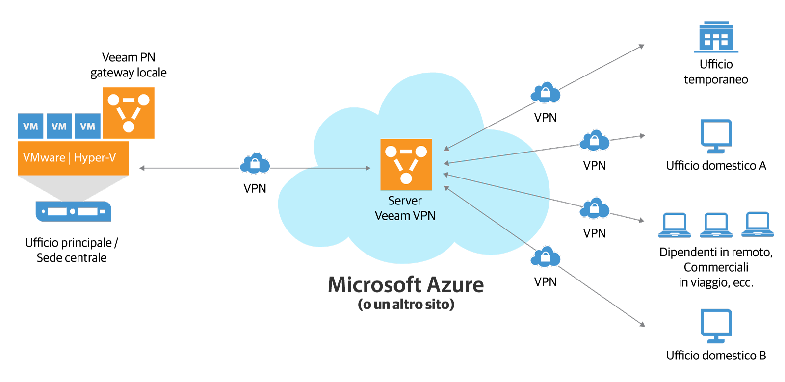 Veeam PN for Microsoft Azure effettua facilmente connessioni point-to-point tra client remoti e la sede principale. (VPN = virtual private network, Veeam PN = Veeam Powered Network).