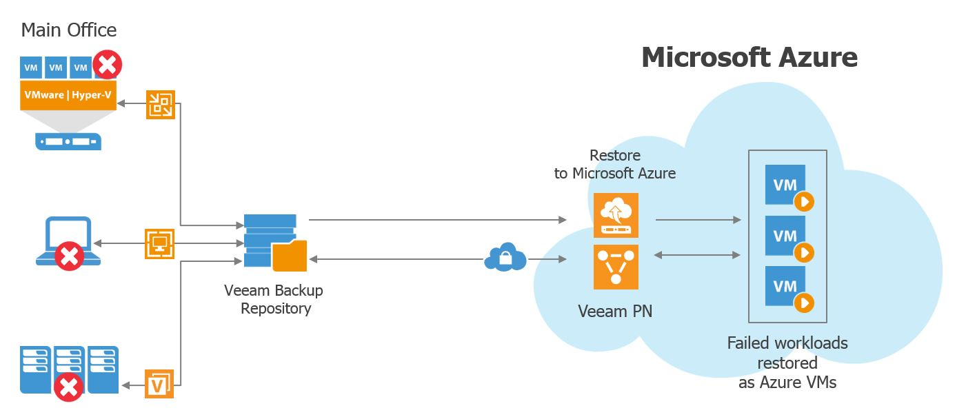Veeam Recovery in Microsoft Azure combines the functionality of Veeam PN for Microsoft Azure (Veeam Powered Network) and Restore to Microsoft Azure to deliver all-encompassing on-demand DR in the cloud. (Veeam PN = Veeam Powered Network; VPN = virtual private network)