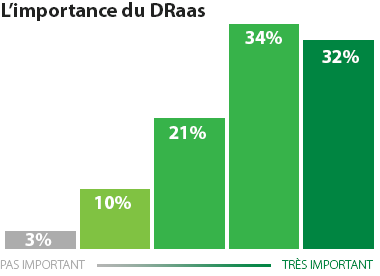 Recent survey shows the importance of a DRaaS offering to current businesses.
