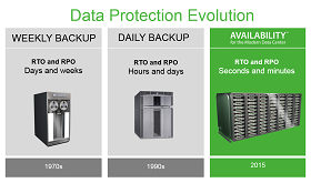 Data Protection Evolution