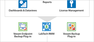 How Veeam & LabTech work together