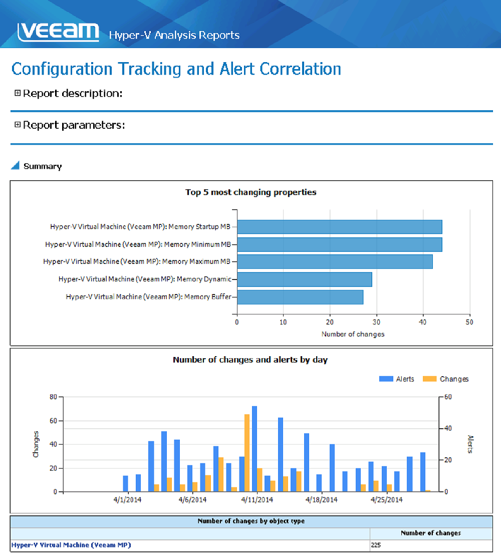 Configuration tracking shows which changes in your environment may be related to resource or capacity issues
