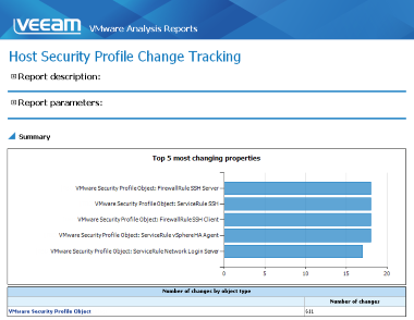 Host Security Profile reporting for vSphere