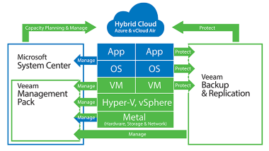 App-to-metal visibility for on-premises resources, plus planning for hybrid cloud.