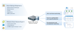 Advanced capabilities for backup and virtual infrastructures