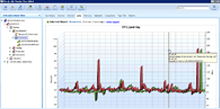 24x7 real-time monitoring and alerting. Virtual infrastructure analysis
