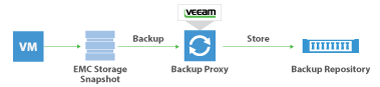 Veeam Backup dagli storage snapshot