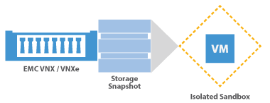 On-Demand Sandbox per storage snapshot