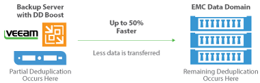 Veeam s EMC Data Domain Boost
