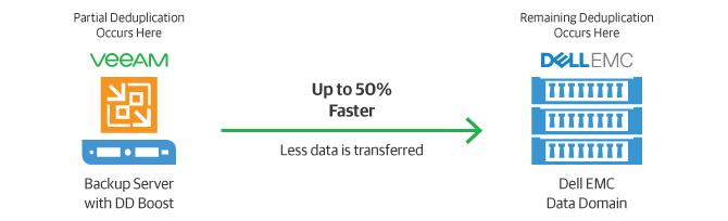 emc data domain boost compatibility guide