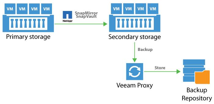 Netapp Storage Snapshots Und Veeam Integrierte L 246 Sung