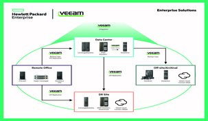 Converged Data Availability-oplossing met HPE en Veeam