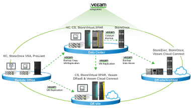 Converged Data Availability solution with HPE and Veeam
