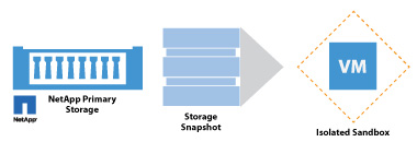 On-Demand Sandbox for Storage Snapshots