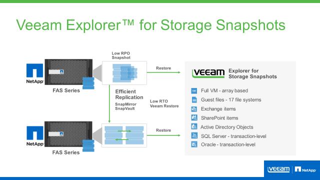 NetApp-storage snapshots en Veeam - technologie-integratie