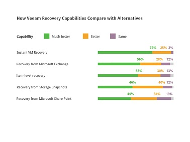 How Veeam Recovery Capabilities Compare with Alternatives