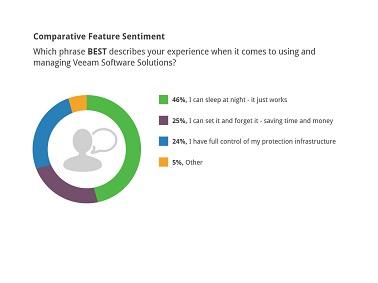 Perception comparative des caractéristiques