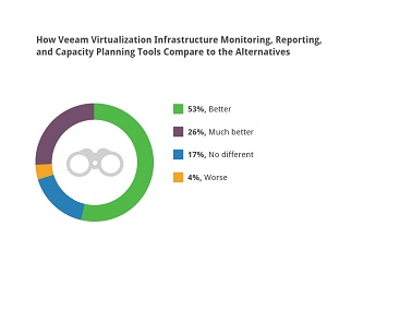How Veeam Virtualization Infrastructure Monitoring, Reporting, and Capacity Planning Tools Compare to the Alternatives