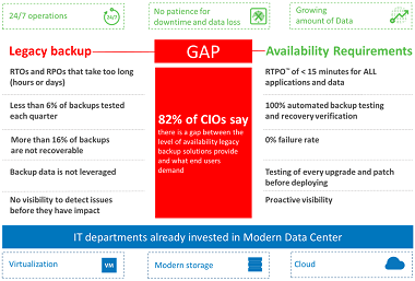 How Veeam bridges the Availability Gap