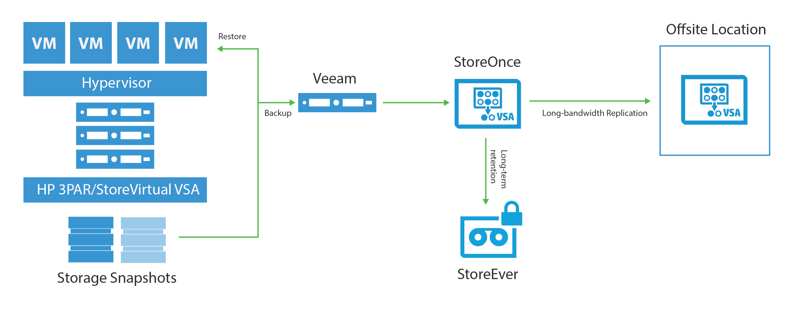 Veeam And Hp Availability Solution For Enterprise