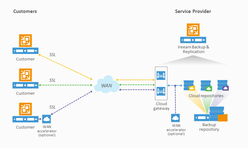 Veeam Cloud Connect provides multi-tenant support, eliminates the need for VPN connections, and simpifies firewall configuration.