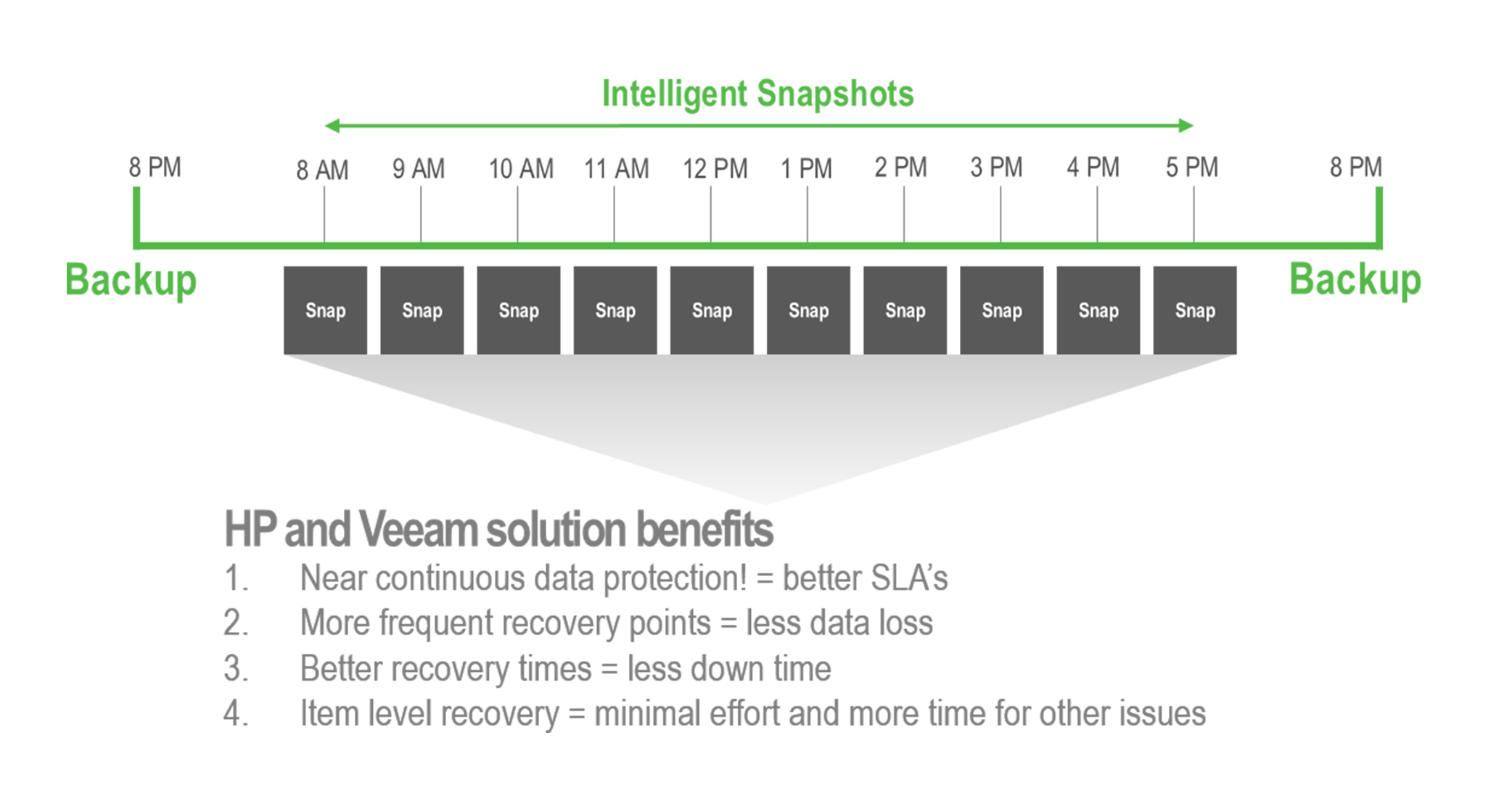 Better RPOs and RTOs with Veeam + HP