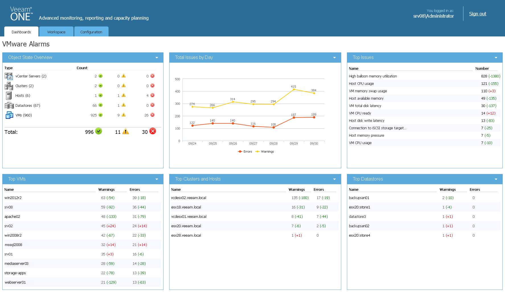 VMware alarms dashboard