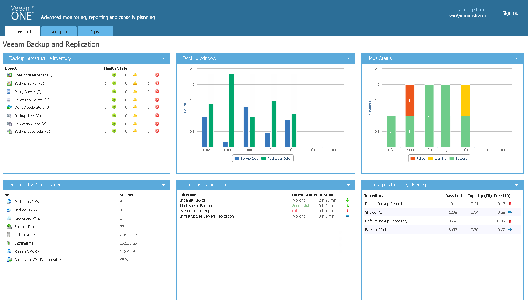 Veeam Backup & Replication summary dashboard