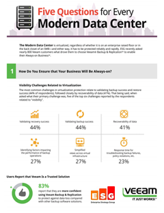 ESG Infographic: Five Questions for every Modern Data Center