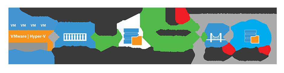 Nutzen Sie einen Backup-Job zur internen Speicherung von Daten, um diese schnell wiederherzustellen. Senden Sie die Daten dann in einem weiteren Backup-Copy-Job extern in das Cloud-Repository eines Serviceanbieters, um das Risiko zu minimieren.