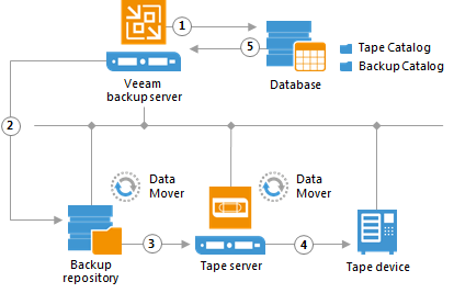 Backup to Tape job scheduling can be integrated with the source backup jobs, so that when a VM backup job completes – the produced backup files are automatically and immediately copied to tape