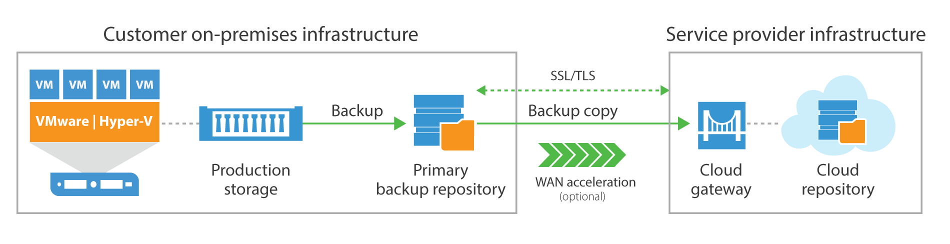 Use a backup job to store data on-premises for fast local restores, then use a backup copy job to send data off site to the service provider's cloud repository for risk mitigation