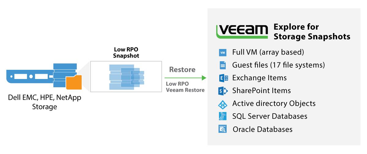 Veeam Explorer for Storage Snapshots