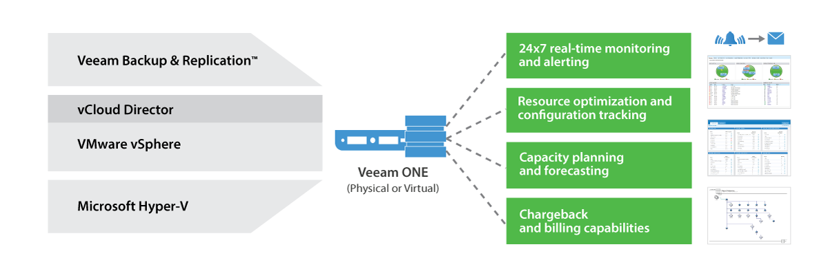 Veeam ONE provides complete visibility of the IT environment