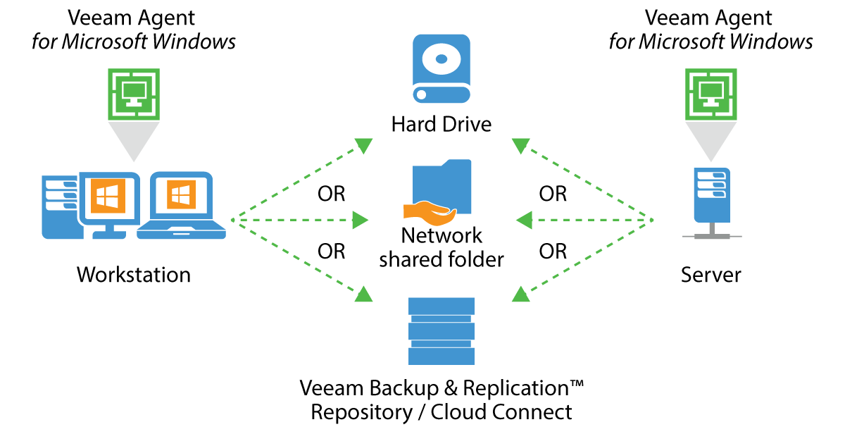 Windows Server Backup Software Veeam Agent For Windows